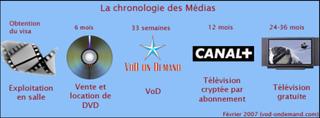 Chrono_media